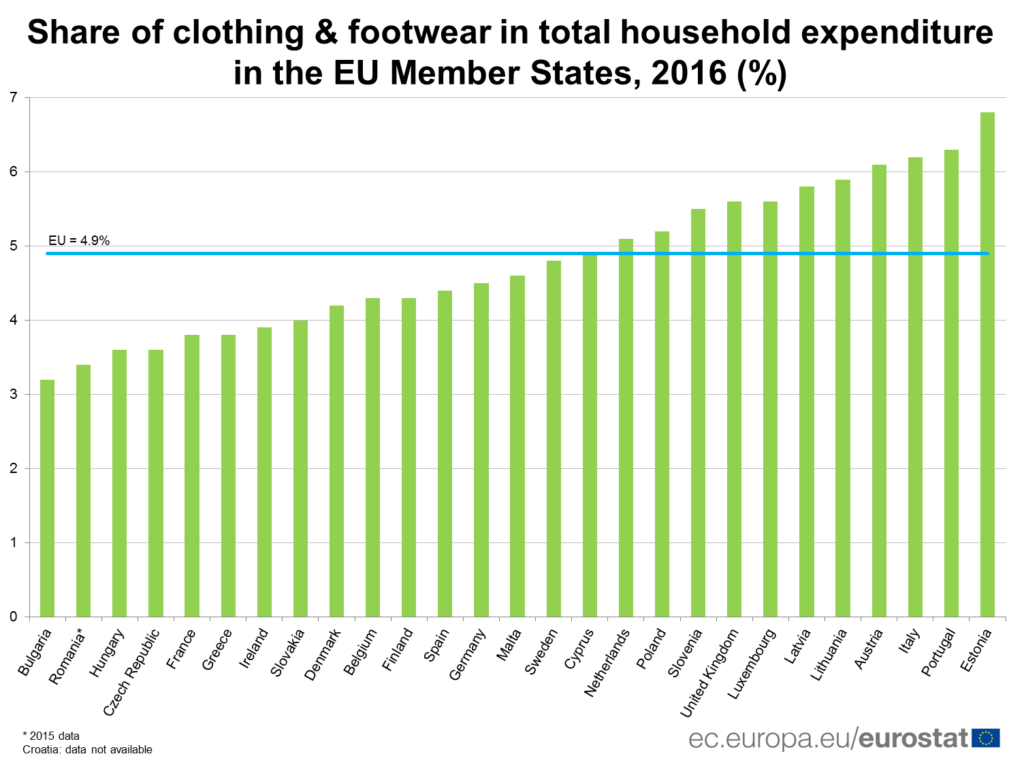 clothing expenses in Europe