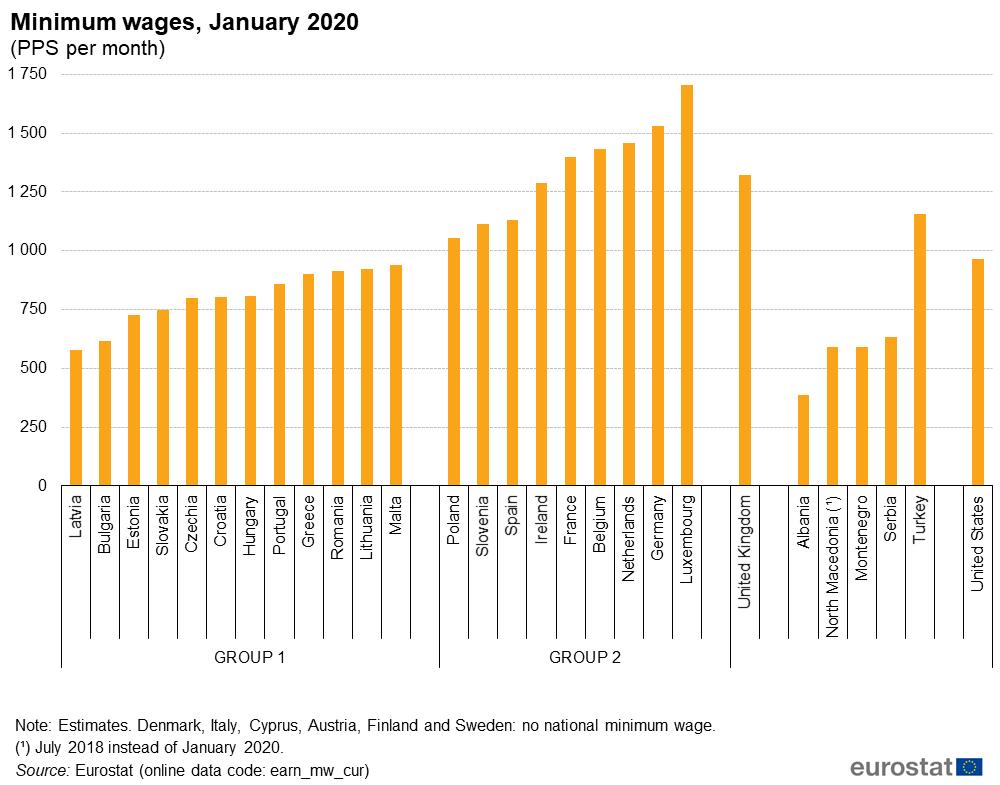 minimum wage in Europe graph